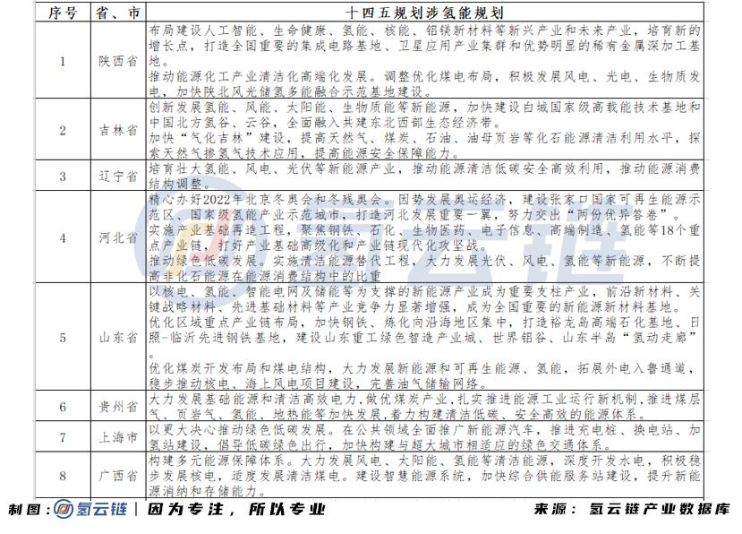"""二号站平台测速10省1市将氢能纳入""""十四五""""规划,氢能产业""""黄金十年""""序幕拉开"""