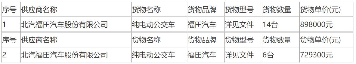 河北沧州公交集团纯电动公交车采购项目(二次)中标公告