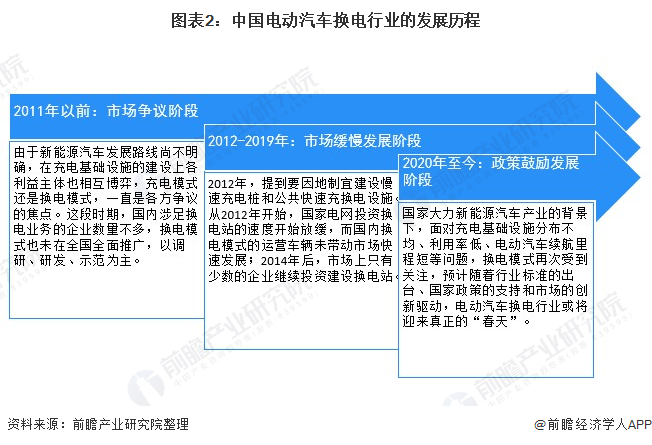 《2021年中國電動汽車換電行業全景圖譜》發布