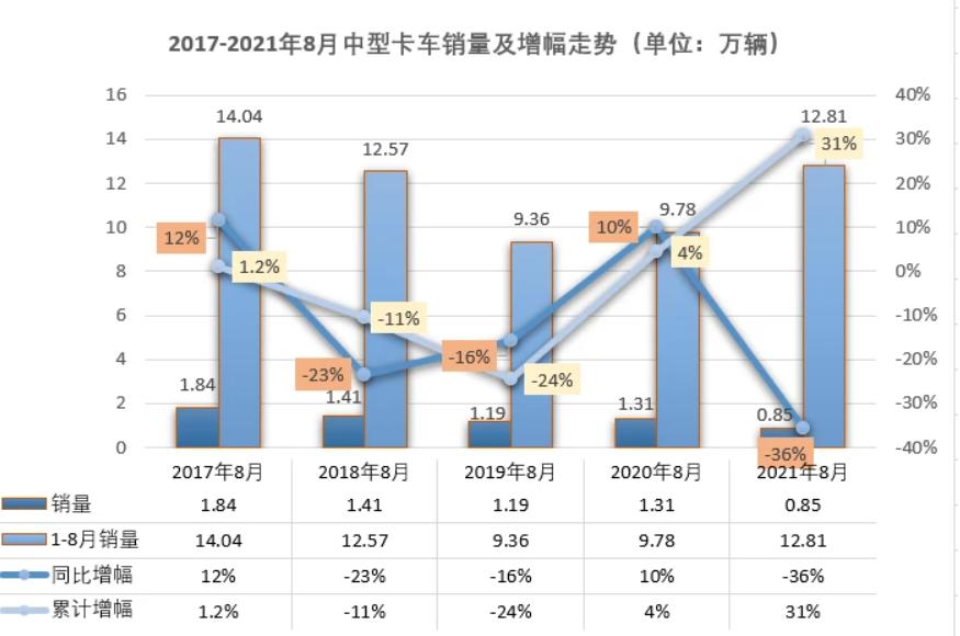 """前十全数下滑,中卡8月销量不足万辆 遭遇2021首次""""连降"""""""